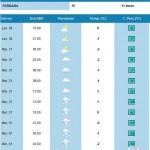 2012-01-30_17-42_Previsioni Meteo per FERRARA