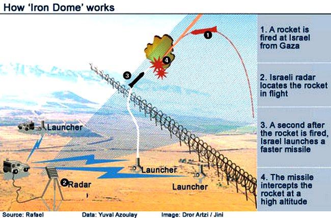 iron dome israele