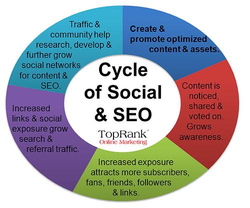 socialseo